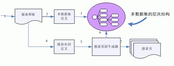关系组织成一种树状结构